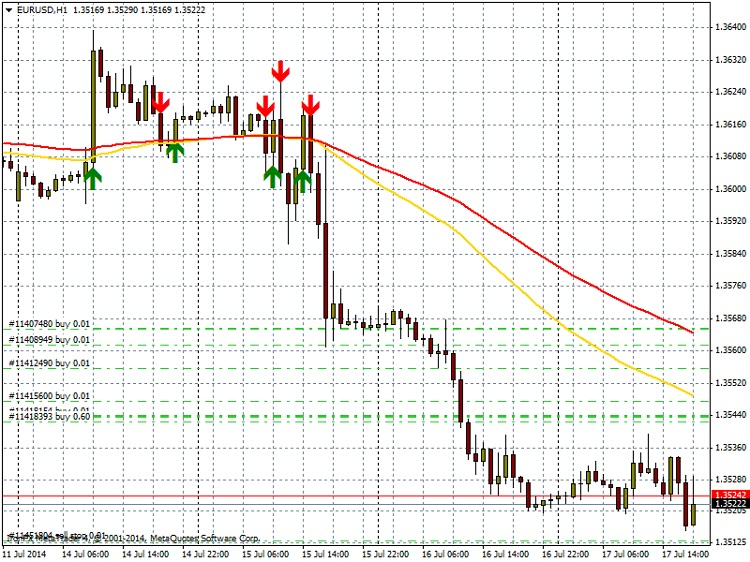 Moving average arrow forex indicator MT4