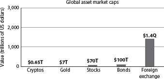 Global asset market caps: cryptos compared with the rest of the world's main markets (T = trillion; Q = quadrillion)