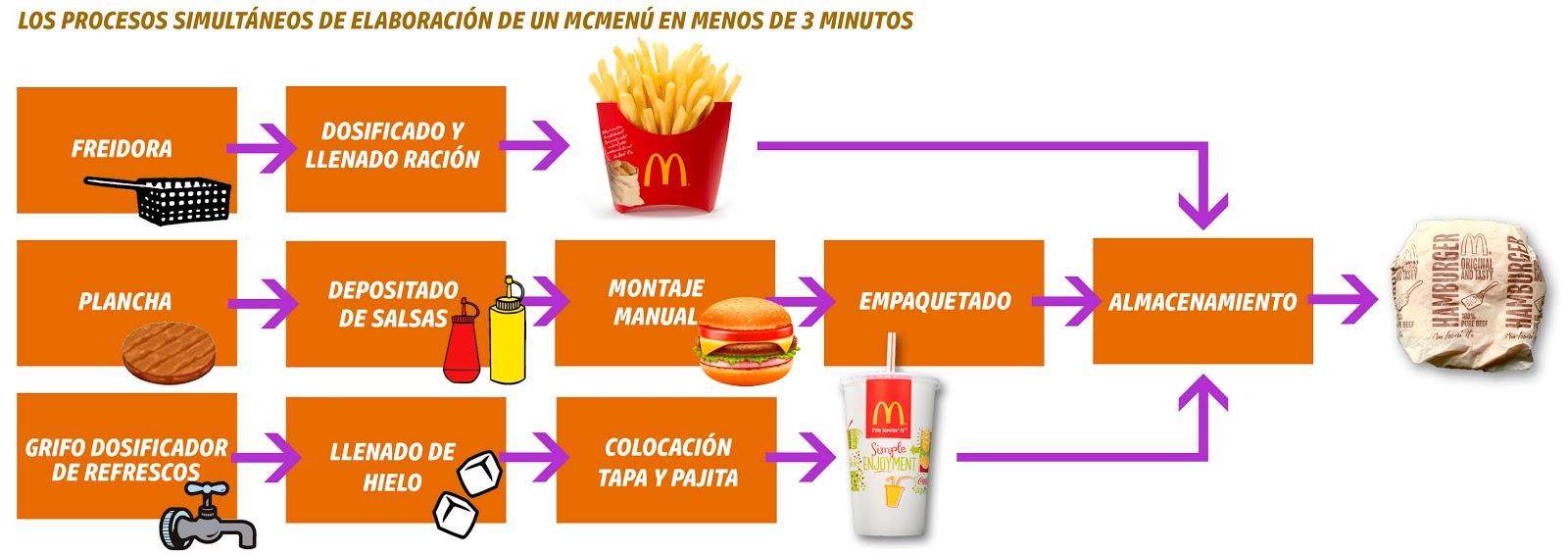 Fast Food Marennes