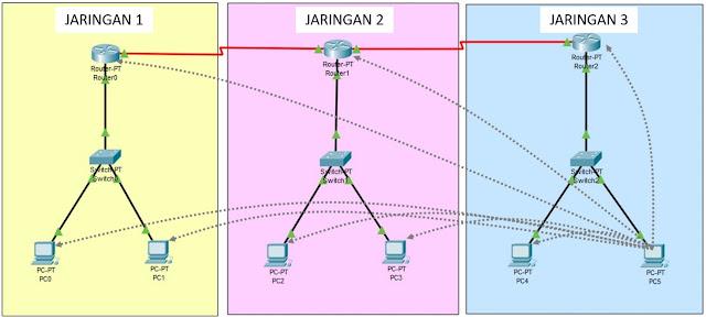 Arah Tes ping Jaringan 3 ke jaringan 1 dan jaringan 2