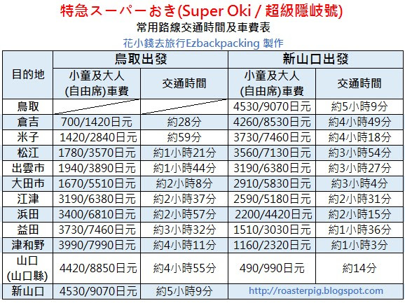 super oki fee charges and time required