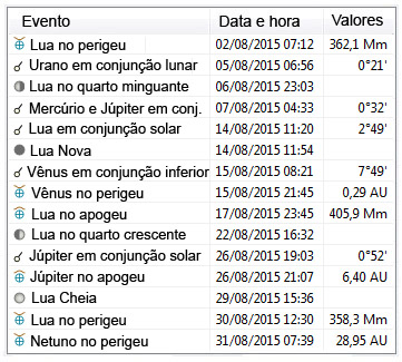 Efemérides astronômicas de agosto de 2015