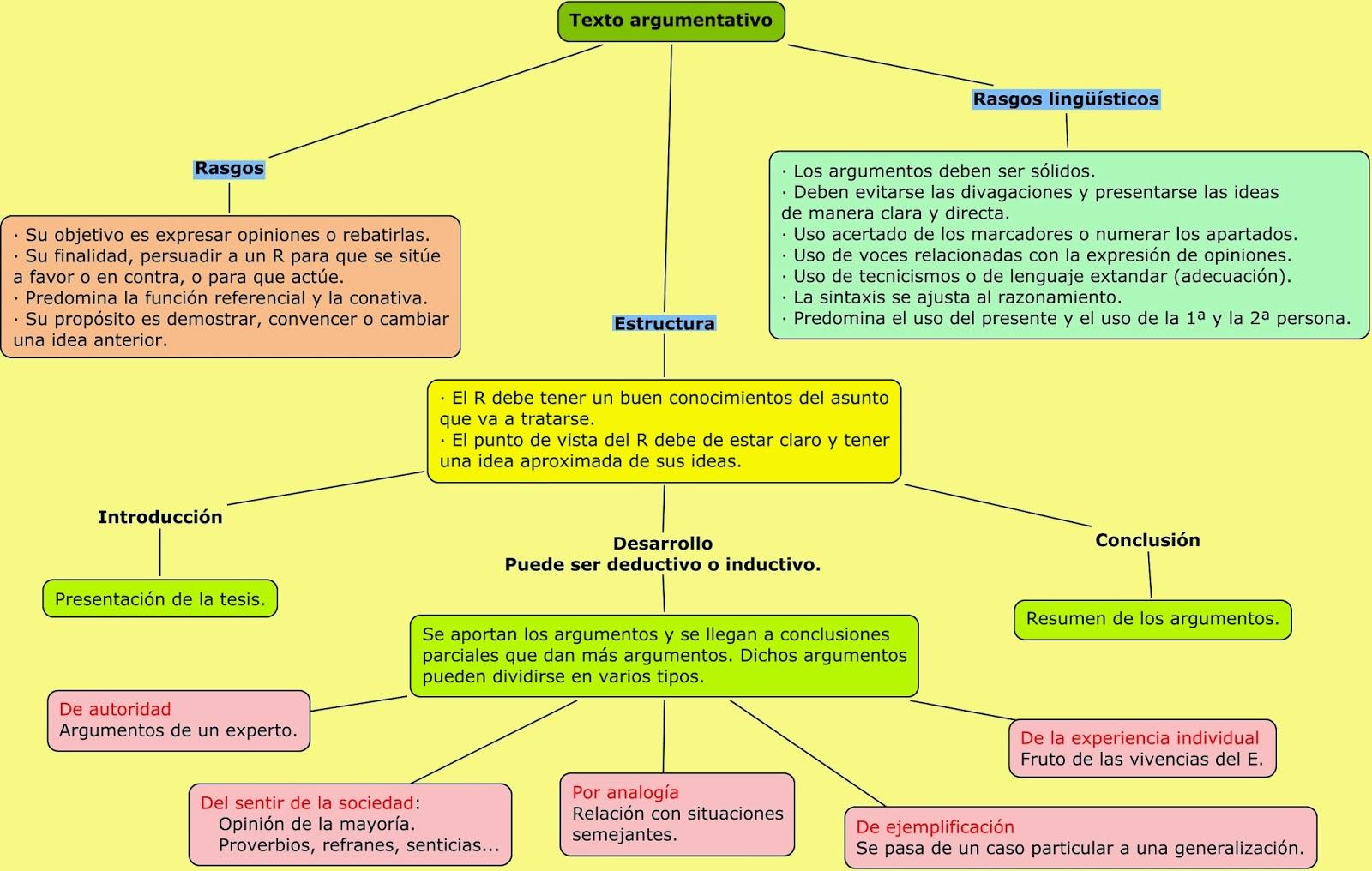 Producción Creatica El Texto Argumentativo Lessons Tes