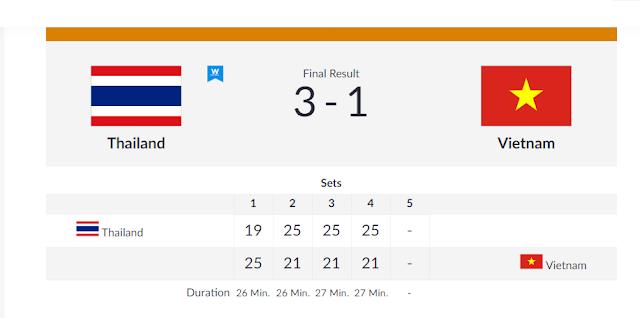 ĐTQG nam thua Thái Lan lần thứ 3 liên tiếp