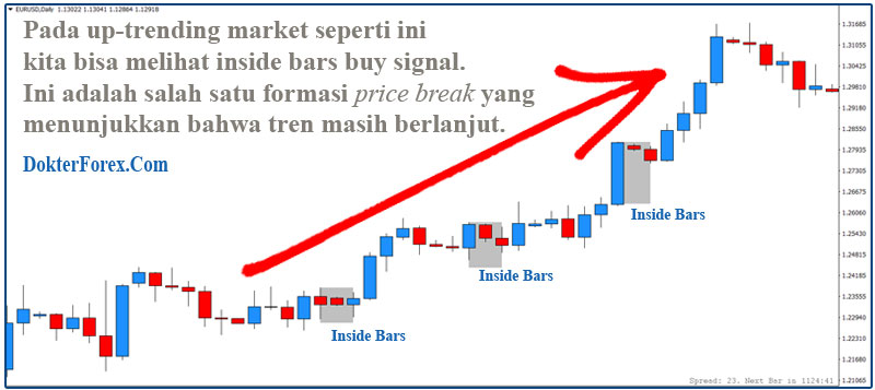 Forex Inside Bars