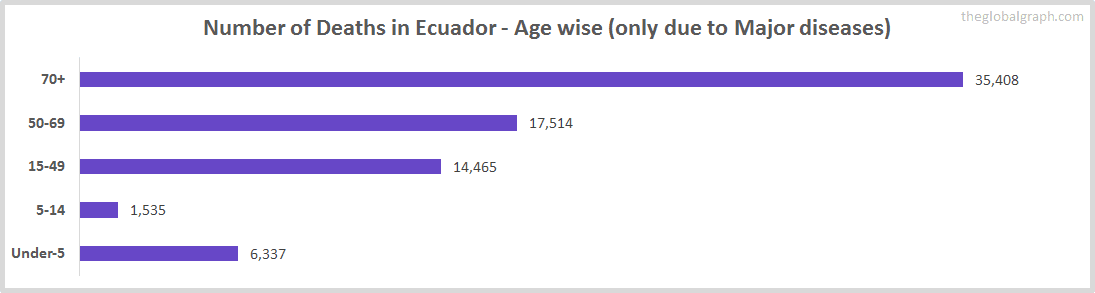 Number of Deaths in Ecuador - Age wise (only due to Major diseases)