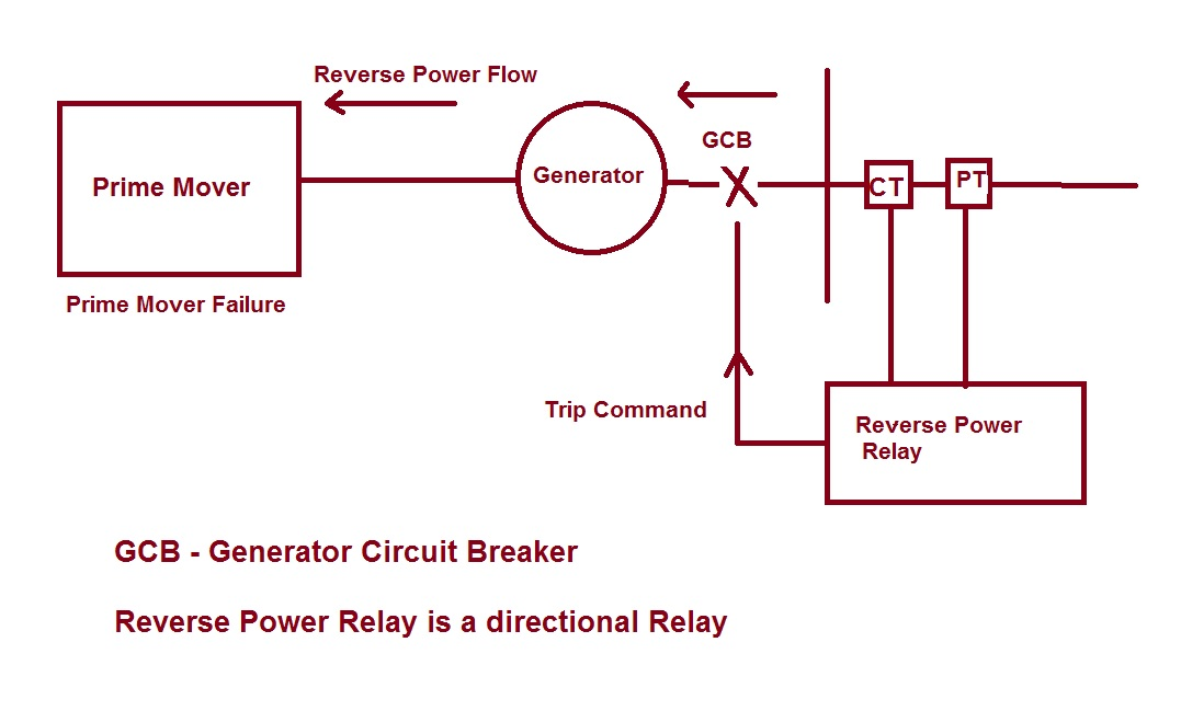 Reverse Power Protection of Generator ETRICAL