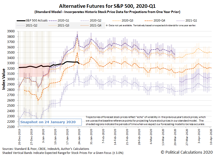Alternative Futures - S&P 500 - 2020Q1 - Standard Model - Snapshot on 25 Jan 2020