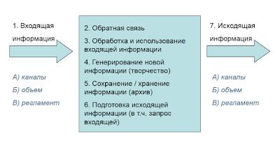 Информационный поток как черный ящик: вход - переработка - выход