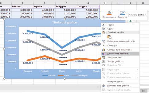 Come creare un modello di grafico in excel