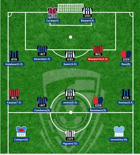 contoh memilih pemain liga fantasia fantasi manager indonesia