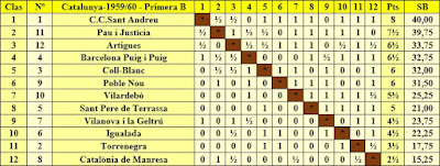 Clasificación campeonato de Catalunya por equipos 1ª categoría B 1959/60
