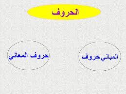 تحضير درس بعض حروف المعاني