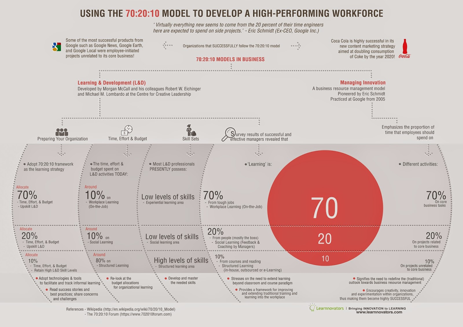 Using the 70 20 10 model to develop a high performing workforce