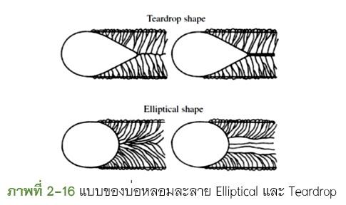 WeldingTalk โรงเรียนการเชื่อมไทย สาระความรู้สำหรับวิศวกรรม