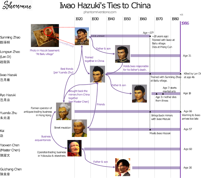 Diagram: Iwao Hazuki's Ties to China