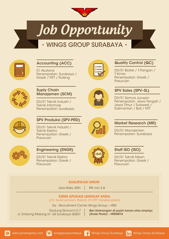 Lowongan Kerja Lowongan Kerja Wings Group