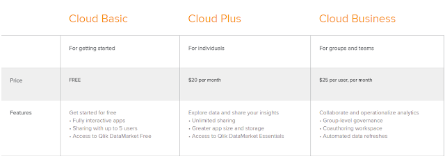 Qlik Sense cloud subscription pricing model