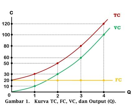 Kurva Total Cost, Fixed Cost, Variable Cost, dan Output - www.ajarekonomi.com