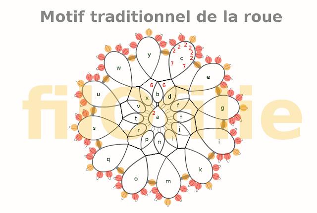 Motif traditionnel de la roue