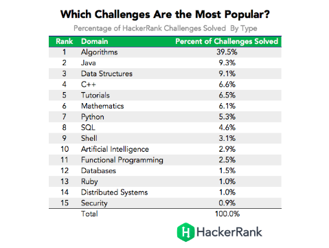 Most popular programming languages in the world