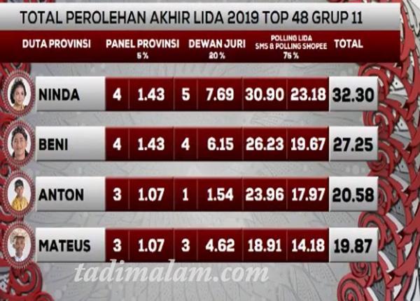 Hasil LIDA 2019 Grup 11 tadi malam