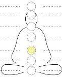 आपल्या देहात मुळाधार चक्रापासुन ते मणिपुर चक्रापर्यंत एक भवविग्रही वलय असते. म्हणजे सत्व, रज आणि तम हे तिन्ही गुण आळीपाळीने अस्थिर होत असतात. हे तिन्ही गुण अथर्व अथवा स्थिर करणें हेतु मणिपुर चक्र अतिसहाय्यक आहे.