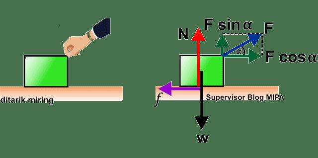 penerapan hukum newton pada gerak benda di bidang kasar: #2 Benda Ditarik dengan Gaya Miring ke Atas