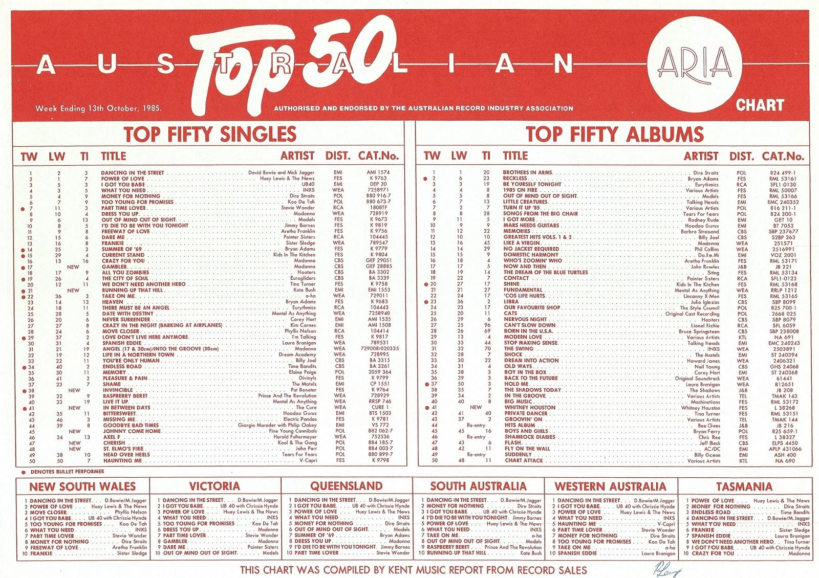 Chartsliste