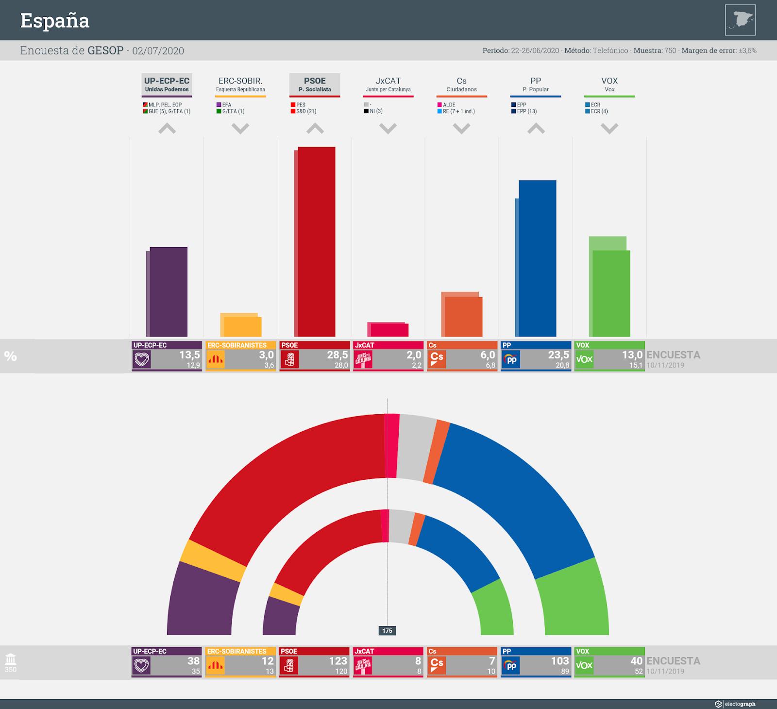 Gráfico de la encuesta para elecciones generales en España realizada por GESOP, 2 de julio de 2020