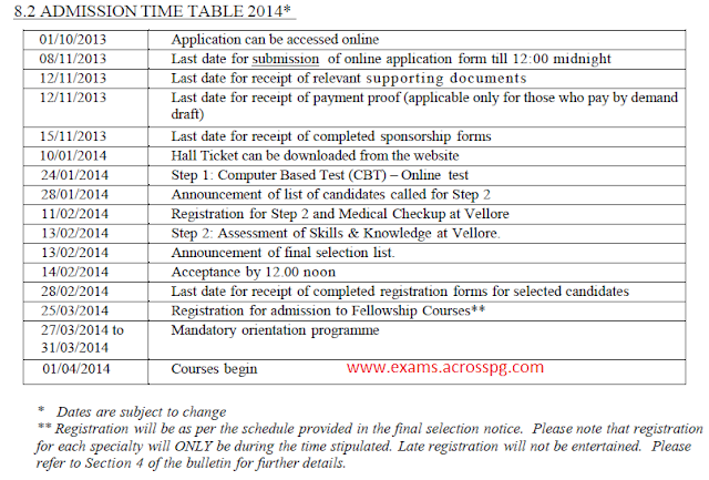 CMC Vellore POST GRADUATE FELLOWSHIP ADMISSIONS February 2014