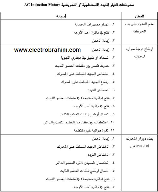 بعض الاعطال الشائعة للمحركات الكهربائية المختلفة وأسبابها