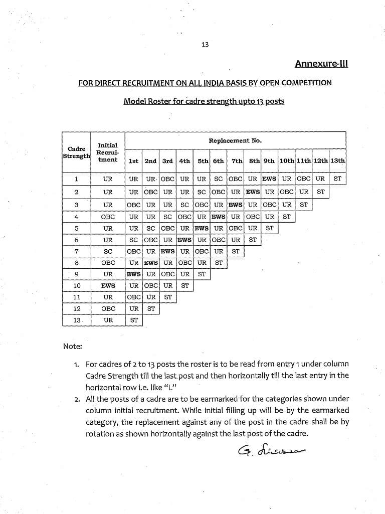 EWS Reservation Model L Type Roster for 13 posts for Direct Recruitment on All India Competition