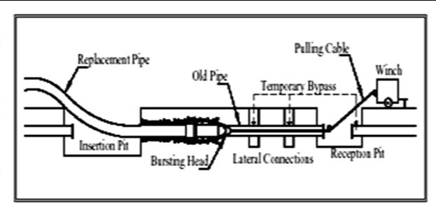 Pipe Bursting ~ Construction Updates