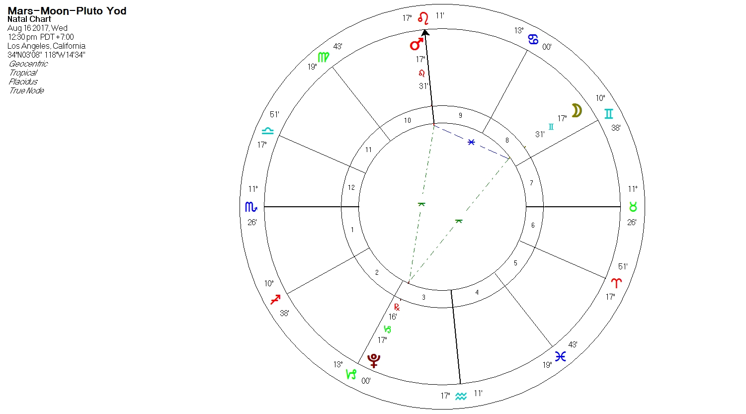 Astro time astrology 2017 tied into current events one could interpret this as a burning desire mars in leo for the people to brainstorm moon in gemini about how to fix the nvjuhfo Images