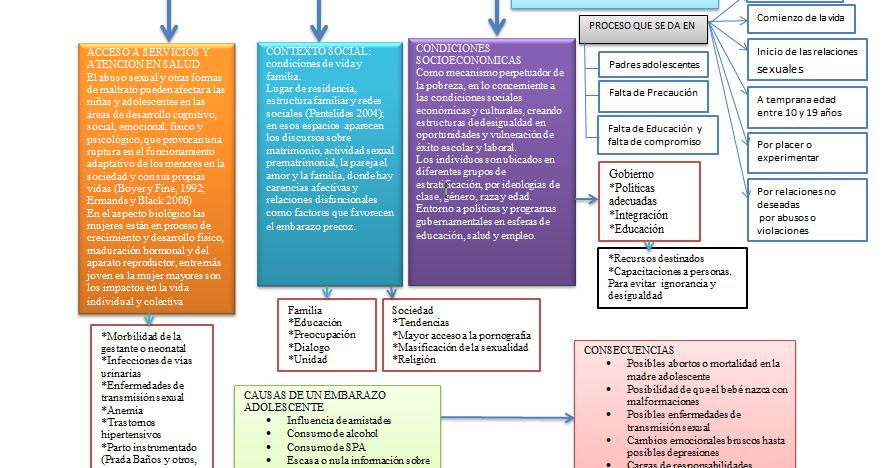 Acciones En Salud Prevención En Salud Publica En Base Al