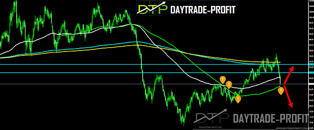 Oil has entered the bearish territory, are we going to see oil Unseen prices before?