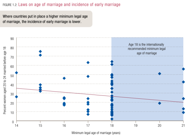 The implication of early marriage towards