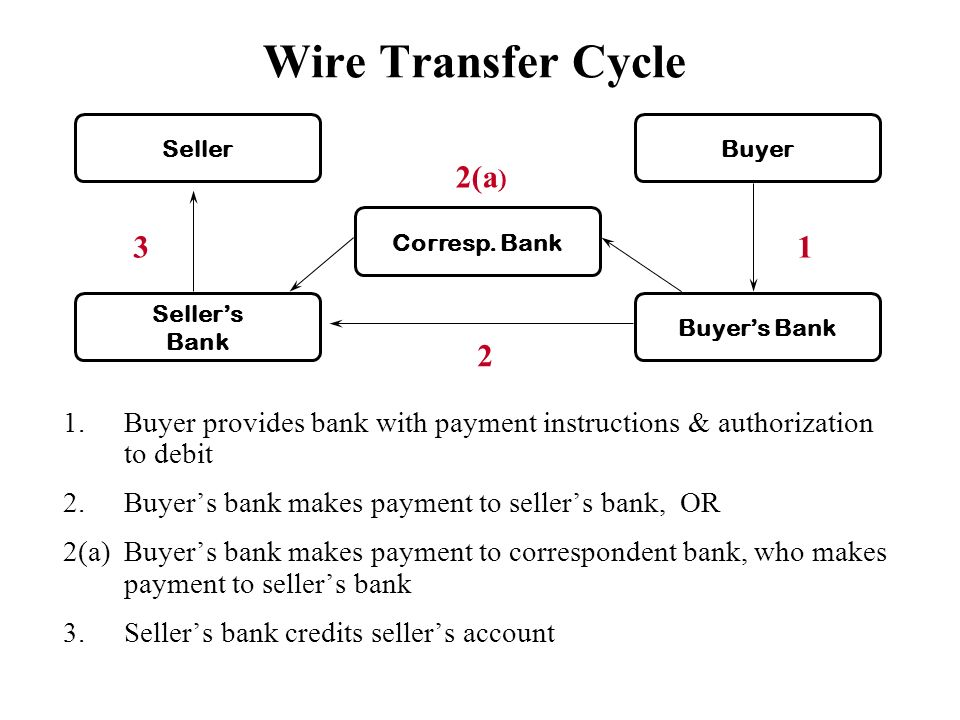 Difference Between Wire Transfer Swift And Ach Automated Clearing House