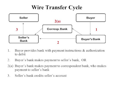 Difference between Wire Transfer (SWIFT) and ACH (Automated Clearing House)