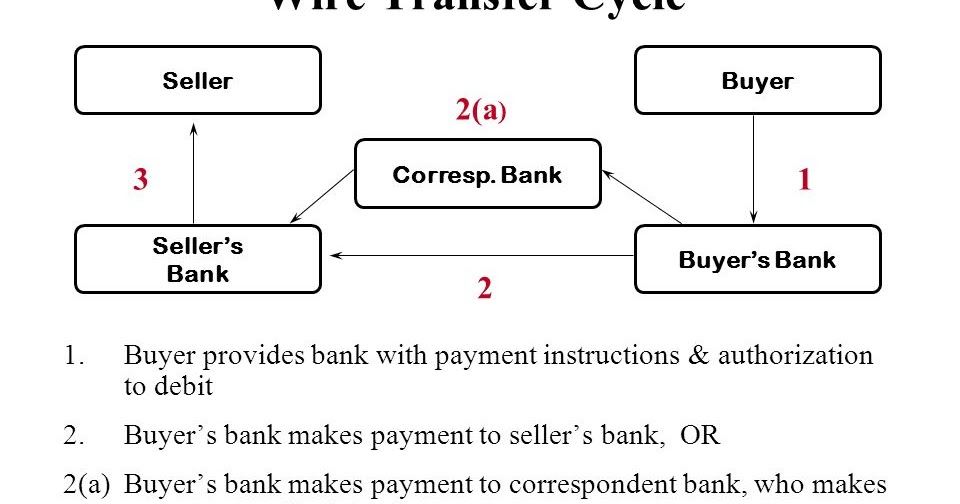 how to send a international wire transfer