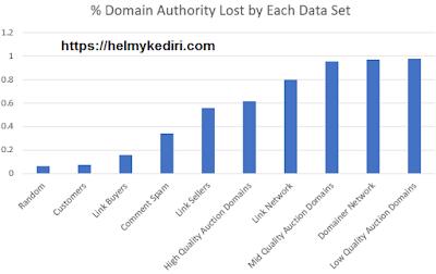Otoritas Domain Anda