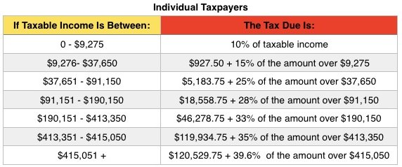 2016 tax brackets and tax rates