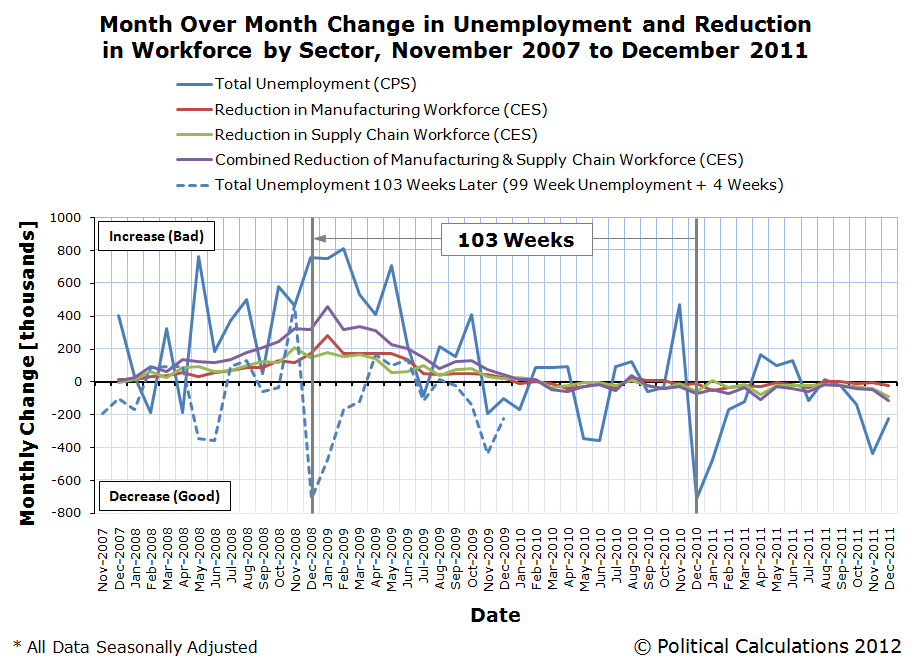 Time-Shifted Month-Over-Month Change in Unemployment and Reduction in Workforce by Sector, November 2007 to December 2011