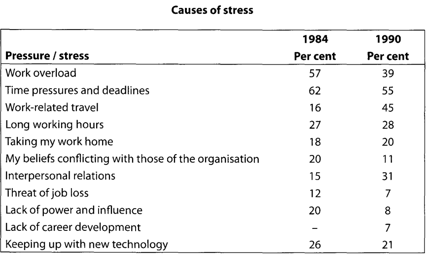Causes of Stress Essay - Words | Bartleby