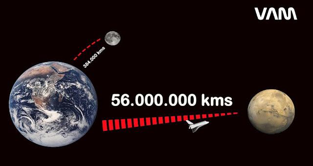 Distancias entre Marte la Tierra y la Luna