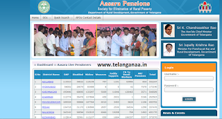 Telangana TS Aasara Pension Scheme Full Details