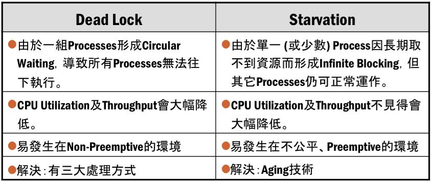 OS - Ch7 死結 Deadlock | Mr. Opengate