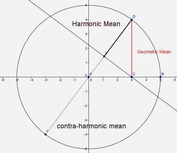 Pat'sBlog: Harmonic Geometry, Some Nice Problems about the