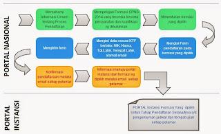 alur pendaftaran CPNS online 2014